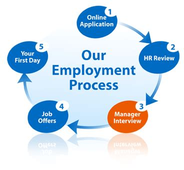Issues and Challenges in the Recruitment and Selection of
