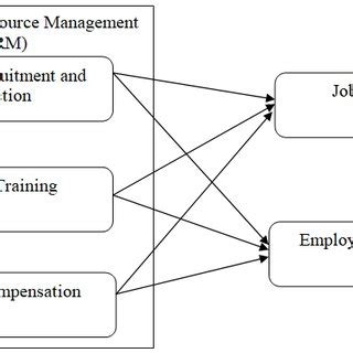Employee selection and recruitment literature review